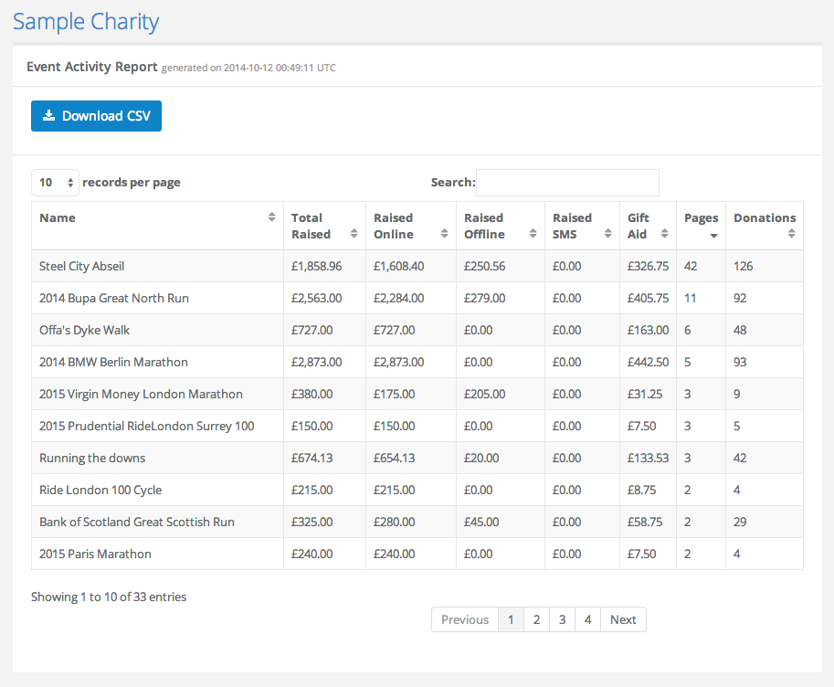 Sample Charity Report